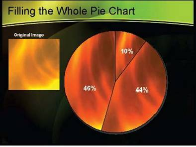 Pie chart filled with a chosen image