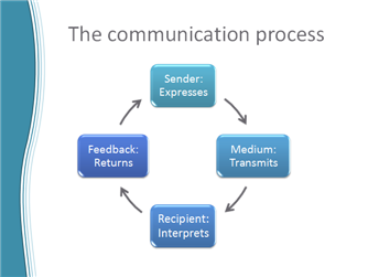 use feedback to complete the communication cycle   powerpoint tips    step   the sender expresses the message