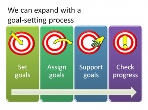 Shortcut to complex shapes with SmartArt in PowerPoint 2007 and 2010