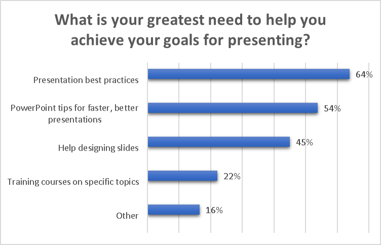 powerpoint-tips-why-you-present-2